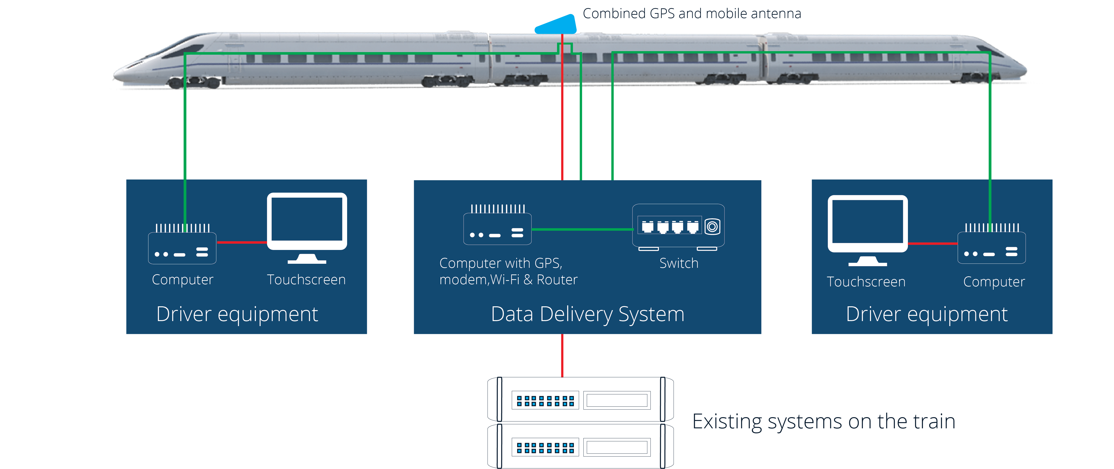 Driver Advisory System: Figure showing the location and basic function of the system modules in the train compartments