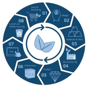 Circular Economy and Sustainability - Data Respons Solutions