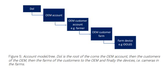 DOL OMNI account model