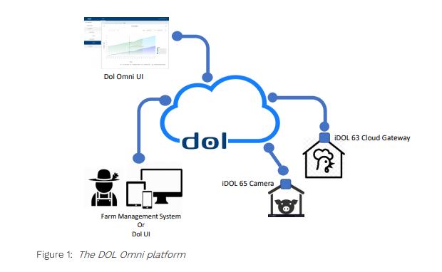 The DOL OMNI platform