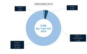 Chart showing Data respons Solutions Emissions for 2019