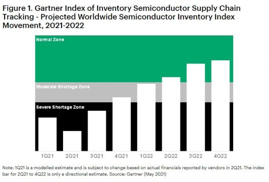 Index showing global chip shortage will recover during Q2 2022